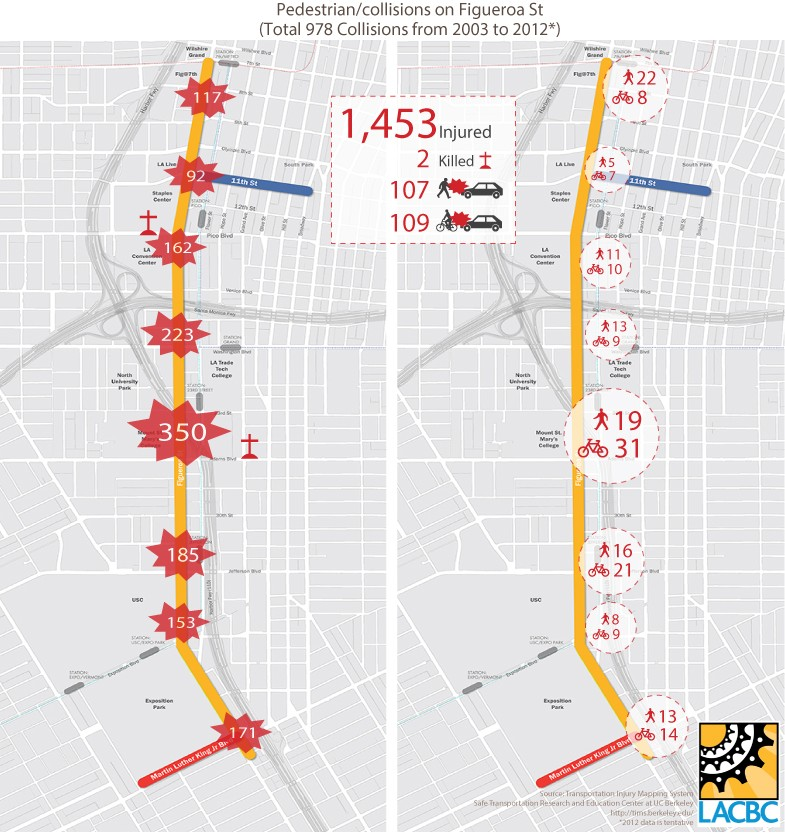 Graphic from Los Angeles County Bicycle Coalition's analysis of the past 10 years' traffic injuries and fatalities. Car collisions seriously injured 1453 persons and killed 2. Source: LACBC
