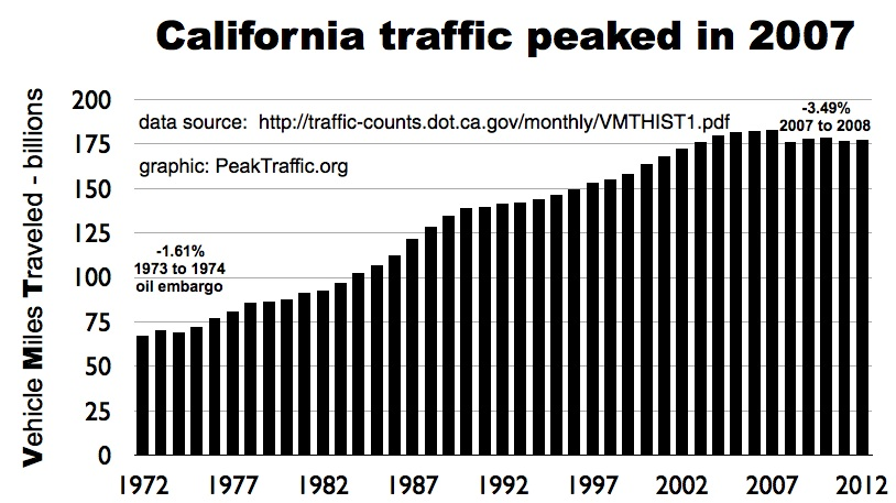 Vehicle Miles Traveled in California has been on the decline for a couple of years. Changes in how the state manages transportation changes promise to drive it even lower. Photo: ##http://www.peaktraffic.org/graphics/vmt-california.jpg##Peak Traffic##