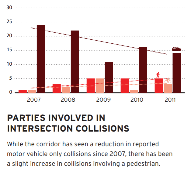 Car-involved collisions trending downward, while pedestrian and bike increase. Chart from Broadway Dress Rehearsal Report [PDF]