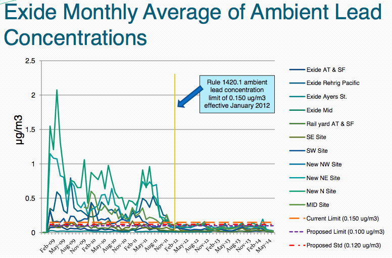 Exide's lead emissions, as detected by sensors surrounding the plant, before and after the imposition of a stricter emissions standard in January of 2012. Source: AQMD