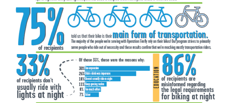 A snapshot of some of the more telling data from Operation Firefly. Most of those given lights used bikes as their primary form of transportation, and the majority of them said lights were either too expensive or constantly getting stolen. Source: LACBC
