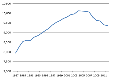 Per-capita VMT in the U.S. via Streetsblog USA