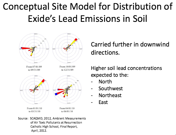 Winds sometimes sent lead dust in different directions. Source: DTSC
