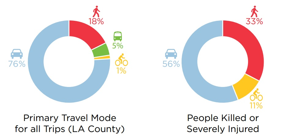 In L.A., people walking and bicycling are over-represented in crash-related deaths and injuries. Image via LADOT Vision Zero report [PDF]