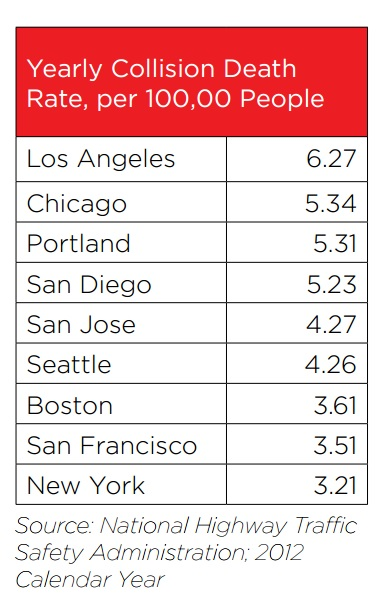 Los Angeles leads big cities in crash deaths. Image via L.A. City Vision Zero report [PDF]