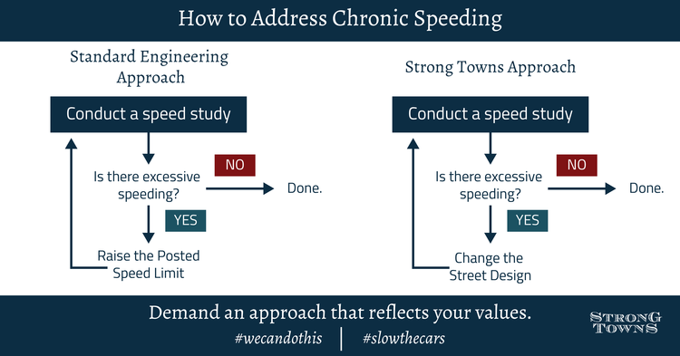 Flowchart on addressing speeding issues. Image via Strong Towns