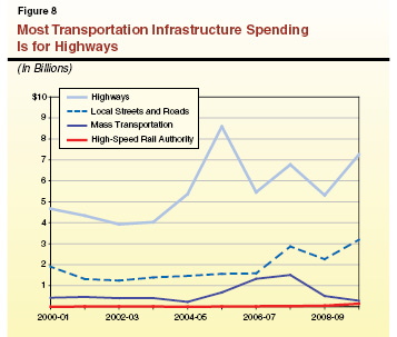 California doesn't have much money to spend on transportation. What it does have it spends on cars. Image: ##http://www.lao.ca.gov/reports/2011/stadm/infrastructure/infrastructure_082511.aspx##California Legislative Analysts Office##