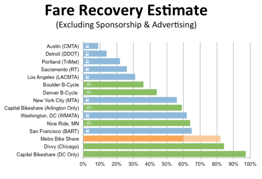 Fare recovery estimate chart. Image from Metro staff report [PDF]