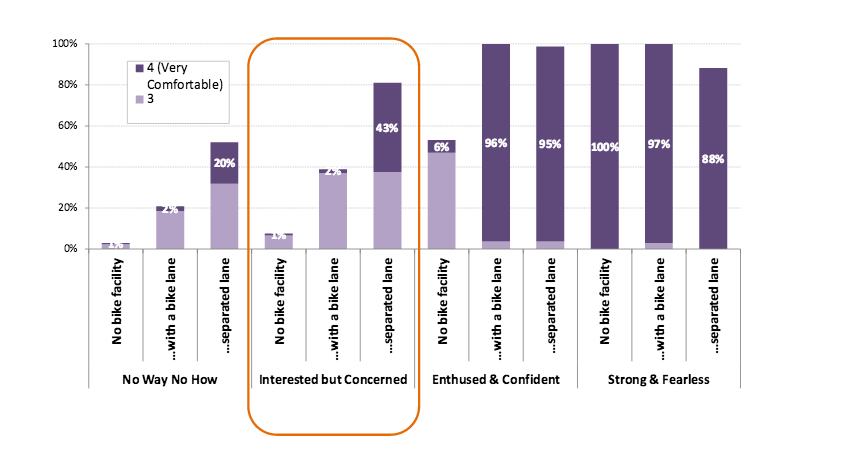 The impact improved infrastructure might have on the propensity of different categories of cyclists (and potential cyclists) to ride more often. Source: 2012 presentation by researcher Jennifer Dill