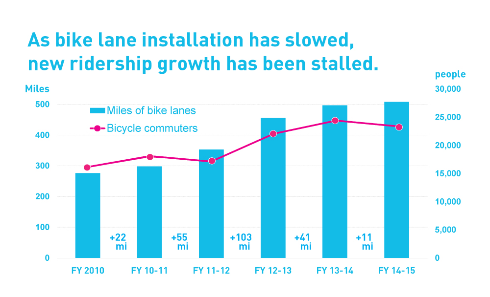 Bicycling was slightly down in 2015 according to LACBC bike counts. Image via LACBC