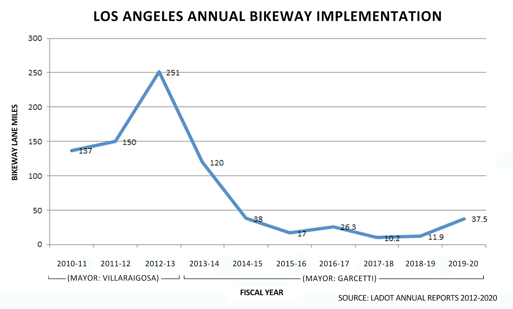 Annual LADOT bikeway implementation mileage increased in FY19-20